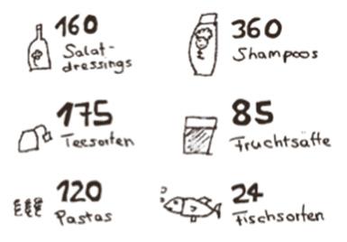 Die Auswahl im Supermarkt ist umfangreich - Produktivielfalt hat Vor- und Nachteile
