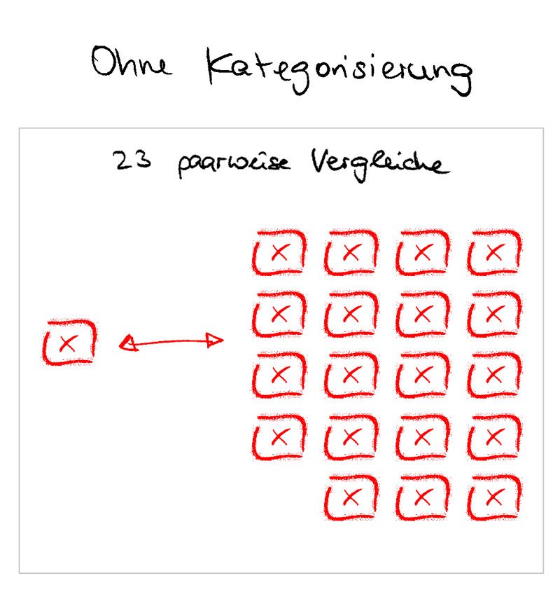 Mehr Vergleiche ohne Kategorien - Category Management bei Produkten und Dienstleistungen