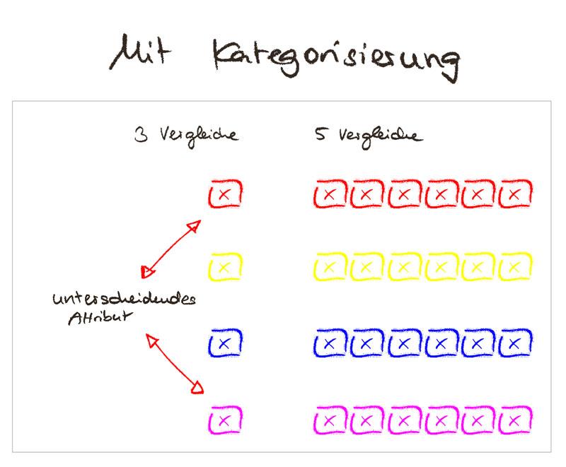 Weniger Produktvergleiche mit Kategorien - Category Management hilft Konsumenten