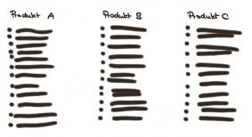 Produktinformationen bündeln für Conversion Optimierung
